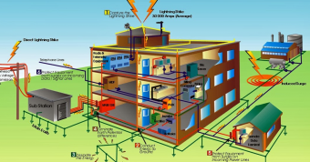 Αντικεραυνική Προστασία Κτιρίων και Εγκαταστάσεων.